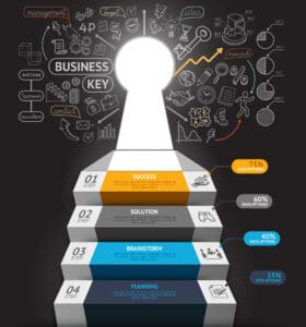 Locksmith Advertising Infographic